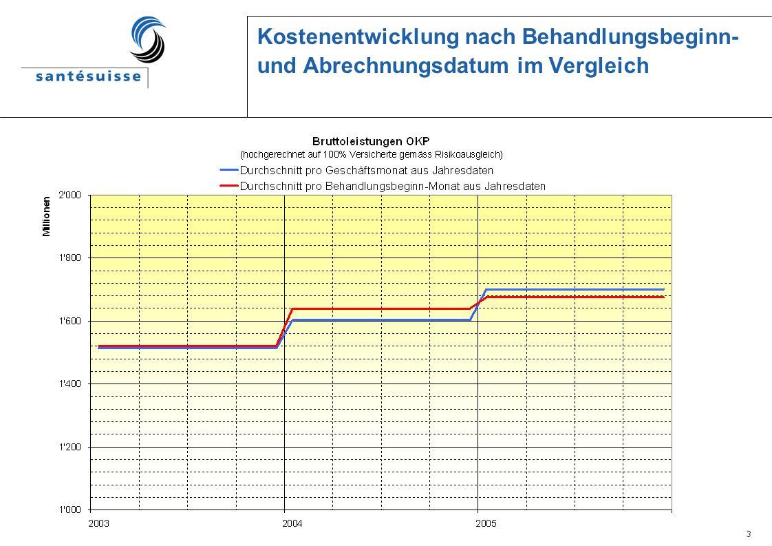 3 Kostenentwicklung nach Behandlungsbeginn- und Abrechnungsdatum im Vergleich