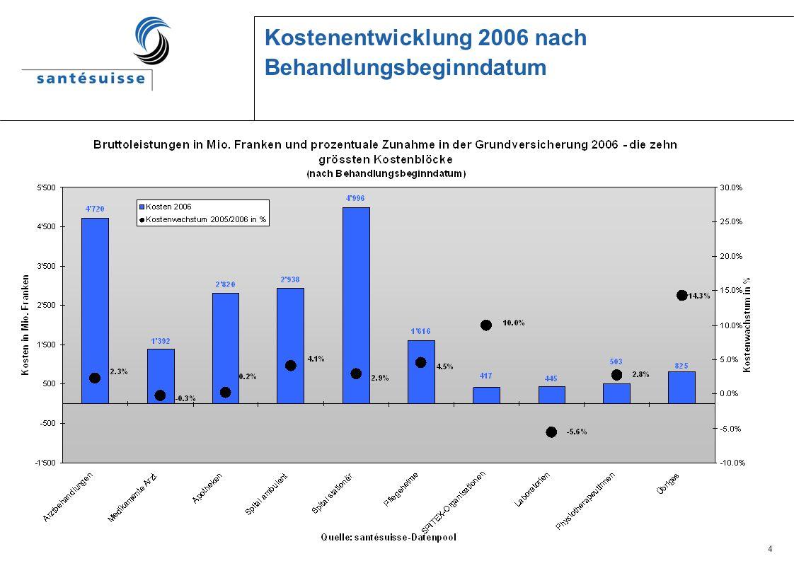 4 Kostenentwicklung 2006 nach Behandlungsbeginndatum