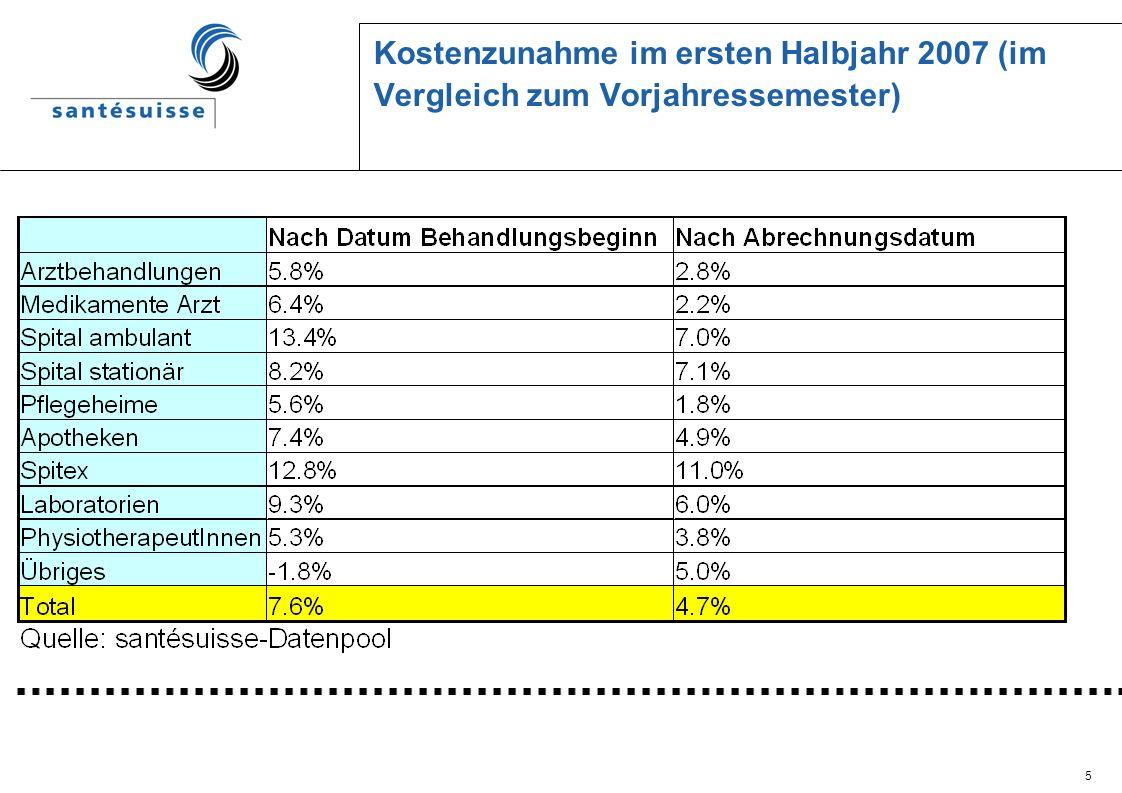 5 Kostenzunahme im ersten Halbjahr 2007 (im Vergleich zum Vorjahressemester)