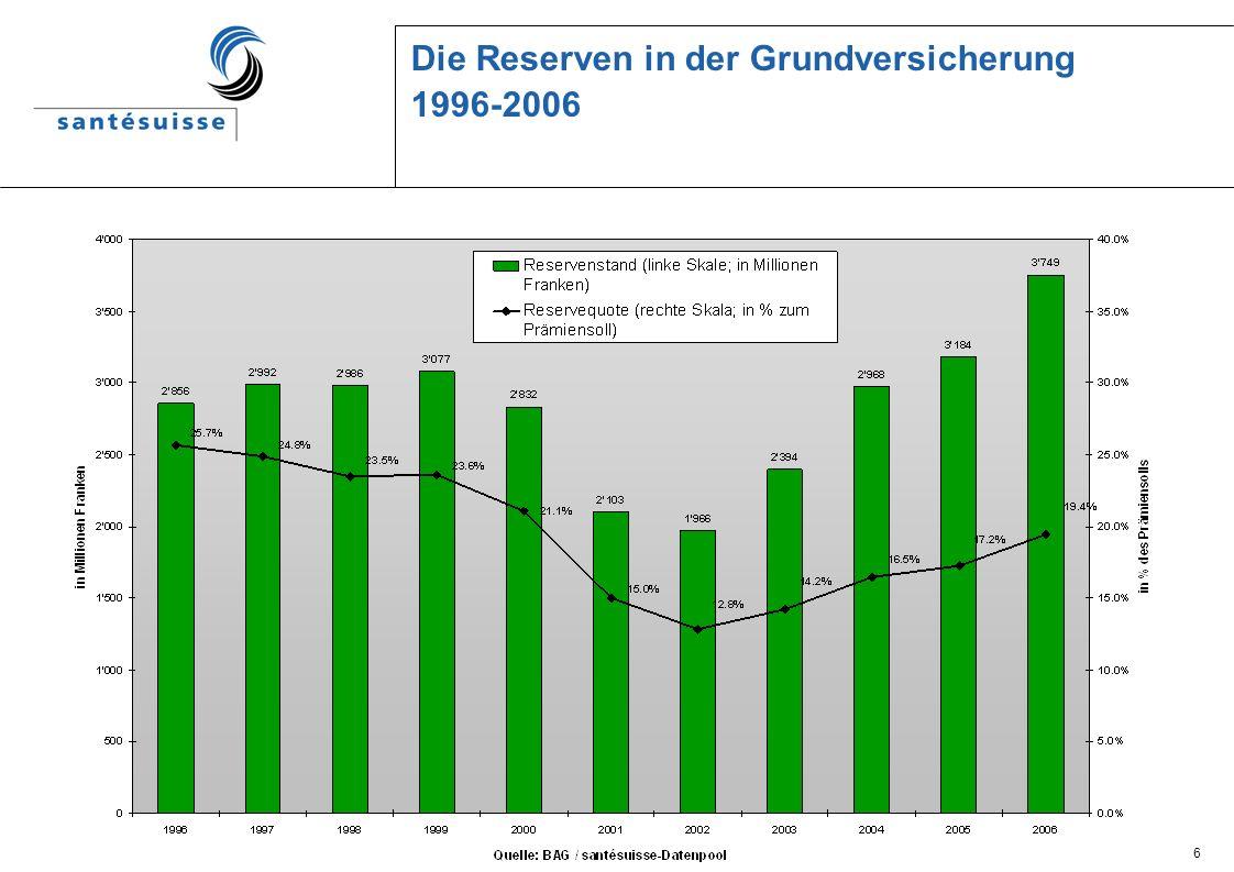 6 Die Reserven in der Grundversicherung 1996-2006