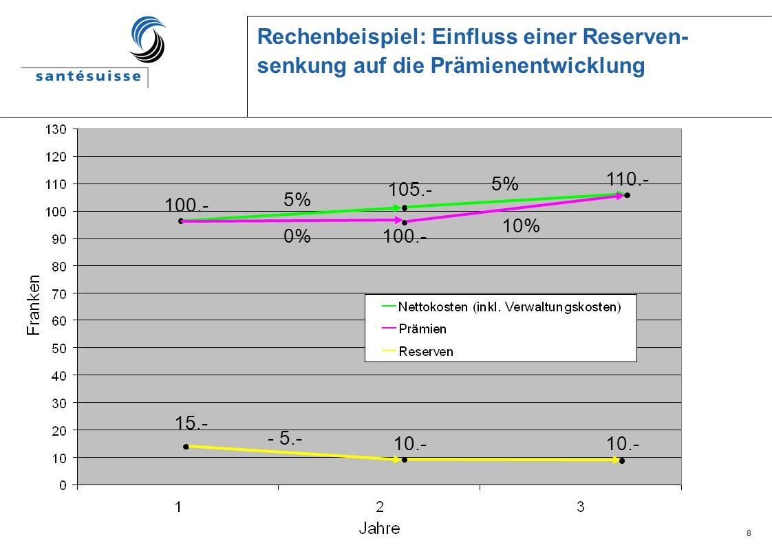 8 100.- 15.- 10.- 105.- 5% 100.-0% 110.- 5% 10% 10.- - 5.- Rechenbeispiel: Einfluss einer Reserven- senkung auf die Prämienentwicklung