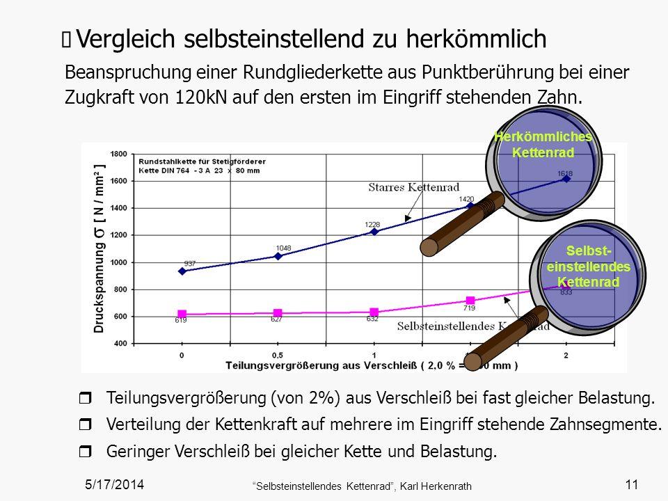 5/17/2014 Selbsteinstellendes Kettenrad, Karl Herkenrath 11 Herkömmliches Kettenrad rTrTeilungsvergrößerung (von 2%) aus Verschleiß bei fast gleicher