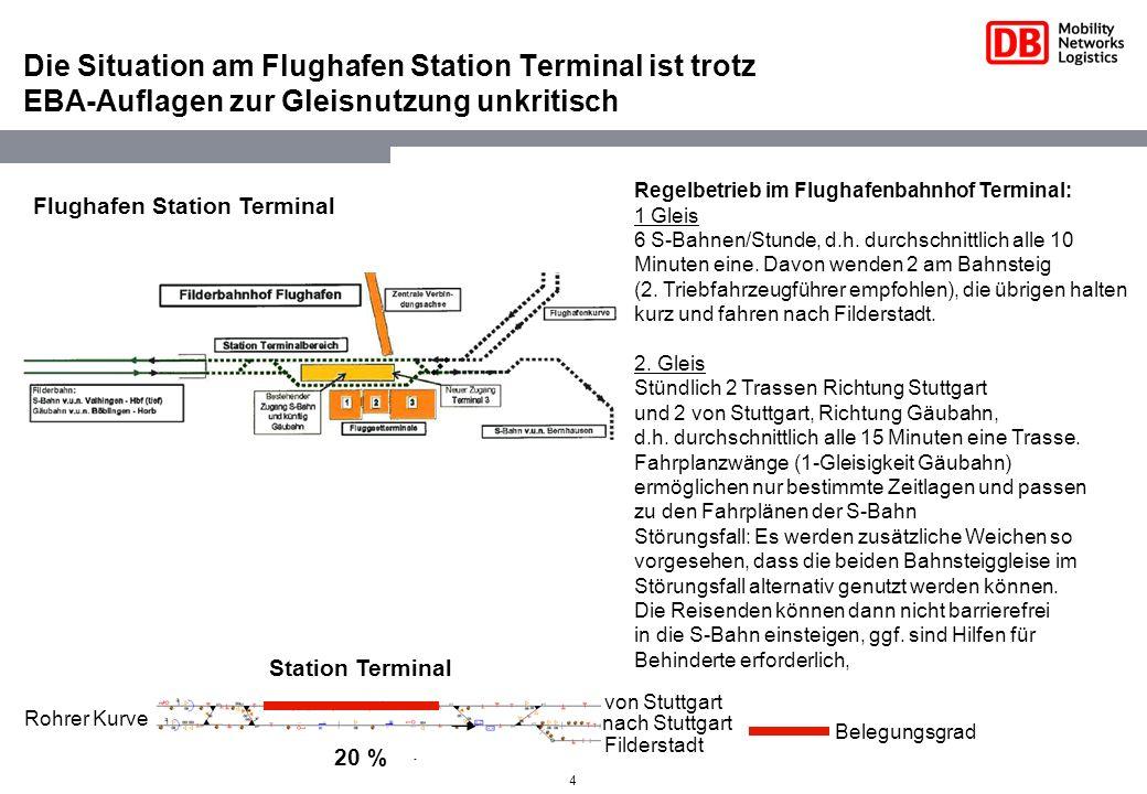 4 Die Situation am Flughafen Station Terminal ist trotz EBA-Auflagen zur Gleisnutzung unkritisch Belegungsgrad Filderstadt nach Stuttgart von Stuttgart Rohrer Kurve Station Terminal 20 % Regelbetrieb im Flughafenbahnhof Terminal: 1 Gleis 6 S-Bahnen/Stunde, d.h.