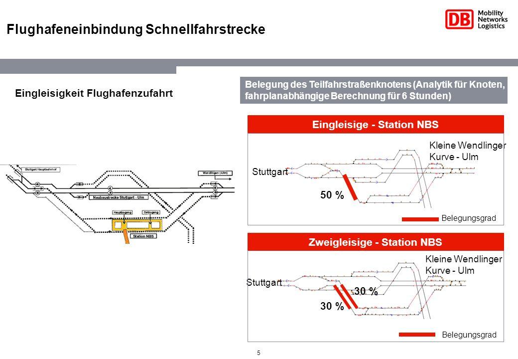 5 Flughafeneinbindung Schnellfahrstrecke 30 % Eingleisige - Station NBS Kleine Wendlinger Kurve - Ulm Stuttgart Kleine Wendlinger Kurve - Ulm 50 % Bel