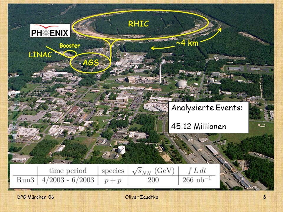 DPG München 06Oliver Zaudtke8 Der Beschleuniger RHIC RHIC AGS LINAC Booster ~4 km Analysierte Events: 45.12 Millionen