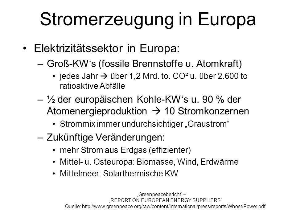 Stromerzeugung in Europa Elektrizitätssektor in Europa: –Groß-KWs (fossile Brennstoffe u. Atomkraft) jedes Jahr über 1,2 Mrd. to. CO² u. über 2.600 to