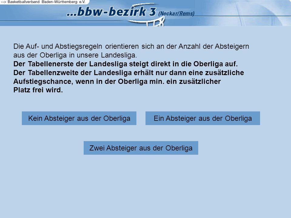 Die Auf- und Abstiegsregeln orientieren sich an der Anzahl der Absteigern aus der Oberliga in unsere Landesliga.