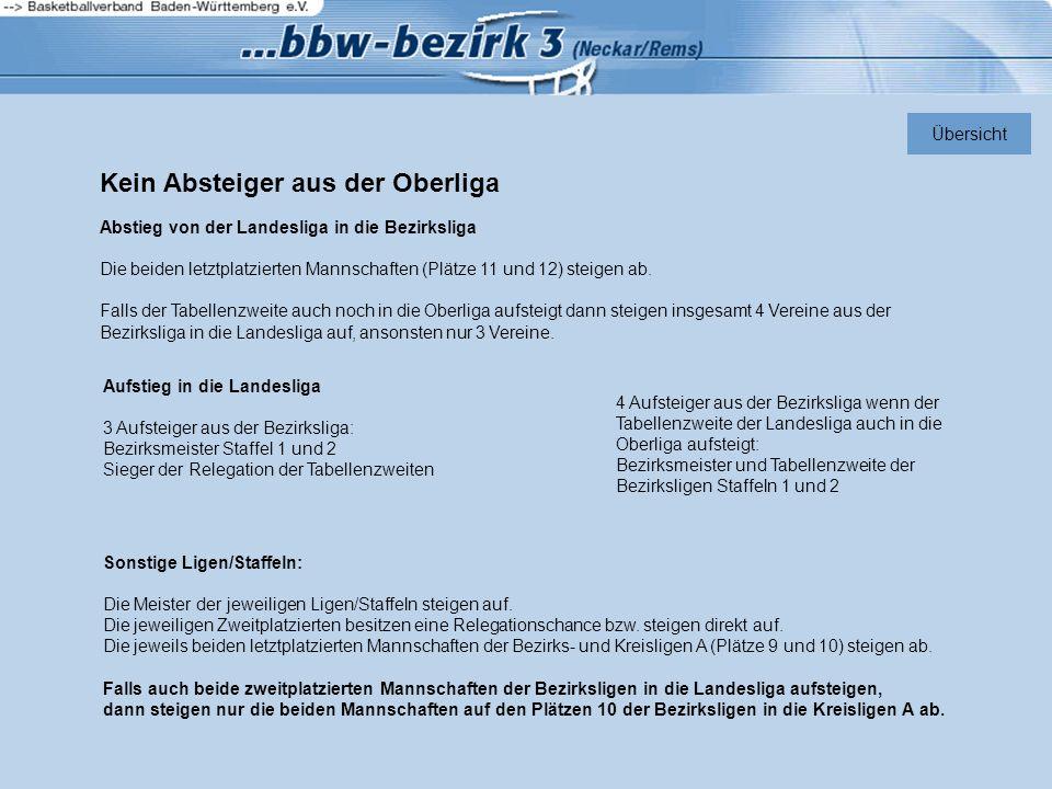 Kein Absteiger aus der Oberliga Abstieg von der Landesliga in die Bezirksliga Die beiden letztplatzierten Mannschaften (Plätze 11 und 12) steigen ab.