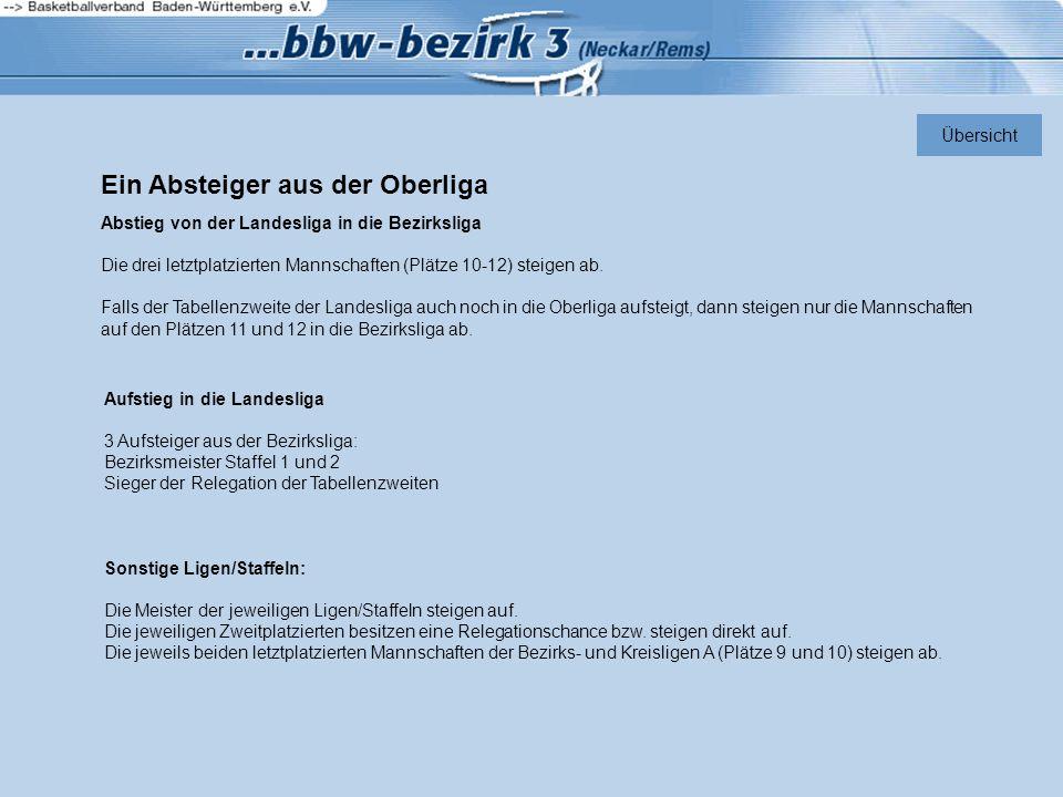 Ein Absteiger aus der Oberliga Abstieg von der Landesliga in die Bezirksliga Die drei letztplatzierten Mannschaften (Plätze 10-12) steigen ab. Falls d