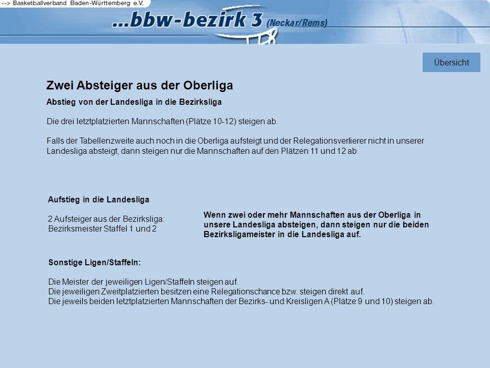 Zwei Absteiger aus der Oberliga Abstieg von der Landesliga in die Bezirksliga Die drei letztplatzierten Mannschaften (Plätze 10-12) steigen ab.