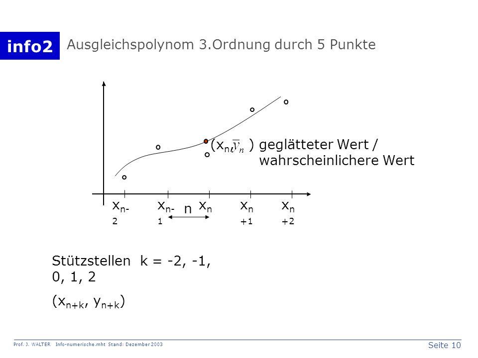info2 Prof. J. WALTER Info-numerische.mht Stand: Dezember 2003 Seite 10 Ausgleichspolynom 3.Ordnung durch 5 Punkte x n- 2 x n- 1 xnxn x n +1 x n +2 (x