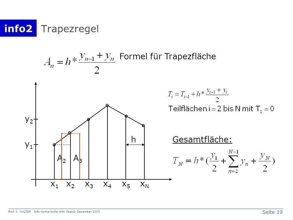 info2 Prof. J. WALTER Info-numerische.mht Stand: Dezember 2003 Seite 19 Trapezregel x1x1 x2x2 x3x3 x4x4 x5x5 xNxN y1y1 y2y2 A2A2 A3A3 h Formel für Tra