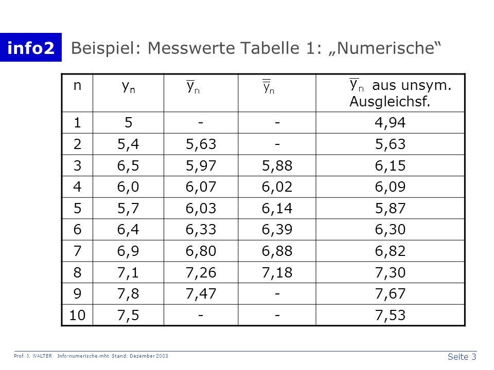 info2 Prof. J. WALTER Info-numerische.mht Stand: Dezember 2003 Seite 3 Beispiel: Messwerte Tabelle 1: Numerische nynyn aus unsym. Ausgleichsf. 15--4,9