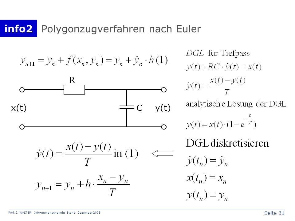info2 Prof. J. WALTER Info-numerische.mht Stand: Dezember 2003 Seite 31 Polygonzugverfahren nach Euler R y(t)Cx(t)