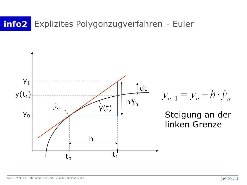 info2 Prof. J. WALTER Info-numerische.mht Stand: Dezember 2003 Seite 33 Explizites Polygonzugverfahren - Euler y0y0 y(t 1 ) y1y1 t0t0 t1t1 y(t) h h* d