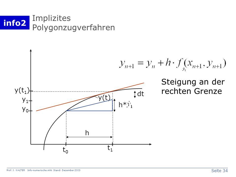 info2 Prof. J. WALTER Info-numerische.mht Stand: Dezember 2003 Seite 34 Implizites Polygonzugverfahren y0y0 y(t 1 ) y1y1 t0t0 t1t1 y(t) h h* dt Steigu