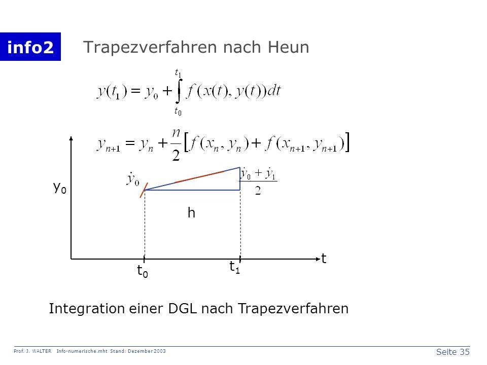 info2 Prof. J. WALTER Info-numerische.mht Stand: Dezember 2003 Seite 35 Trapezverfahren nach Heun y0y0 h t0t0 t1t1 t Integration einer DGL nach Trapez