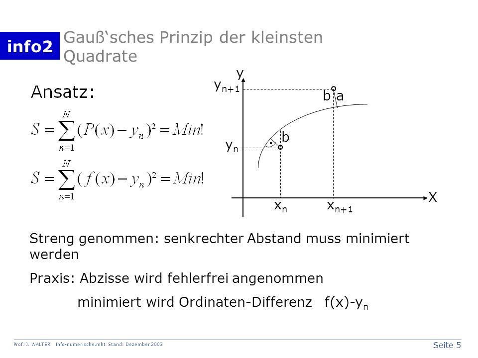 info2 Prof. J. WALTER Info-numerische.mht Stand: Dezember 2003 Seite 5 Gaußsches Prinzip der kleinsten Quadrate. b ba X y xnxn x n+1 ynyn y n+1 Streng