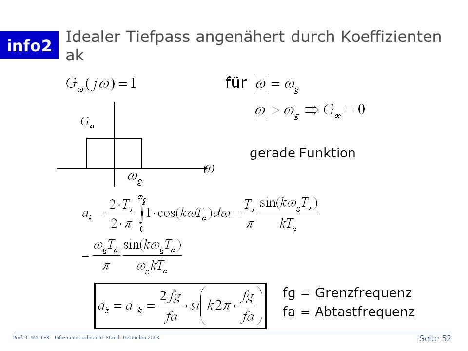 info2 Prof. J. WALTER Info-numerische.mht Stand: Dezember 2003 Seite 52 Idealer Tiefpass angenähert durch Koeffizienten ak gerade Funktion fg = Grenzf