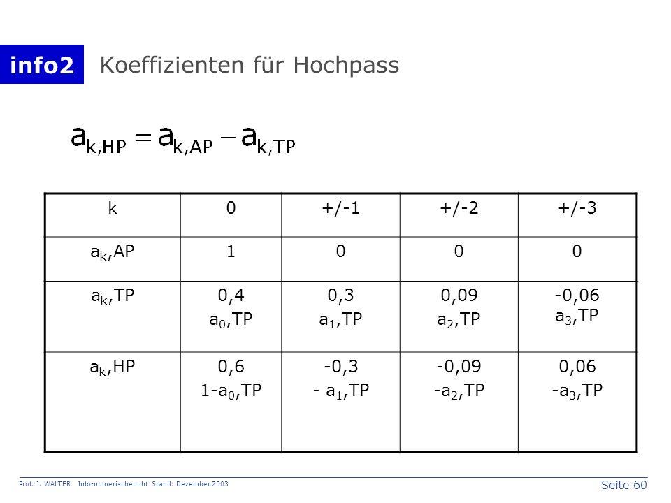 info2 Prof. J. WALTER Info-numerische.mht Stand: Dezember 2003 Seite 60 Koeffizienten für Hochpass k0+/-1+/-2+/-3 a k,AP1000 a k,TP0,4 a 0,TP 0,3 a 1,