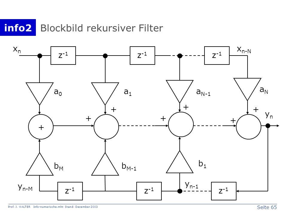 info2 Prof. J. WALTER Info-numerische.mht Stand: Dezember 2003 Seite 65 Blockbild rekursiver Filter z -1 xnxn x n-N a0a0 a1a1 a N-1 aNaN + ++ + + + z