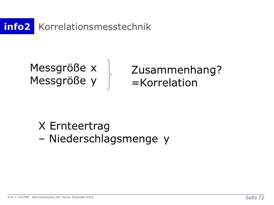 info2 Prof. J. WALTER Info-numerische.mht Stand: Dezember 2003 Seite 72 Korrelationsmesstechnik Messgröße x Messgröße y Zusammenhang? =Korrelation X E