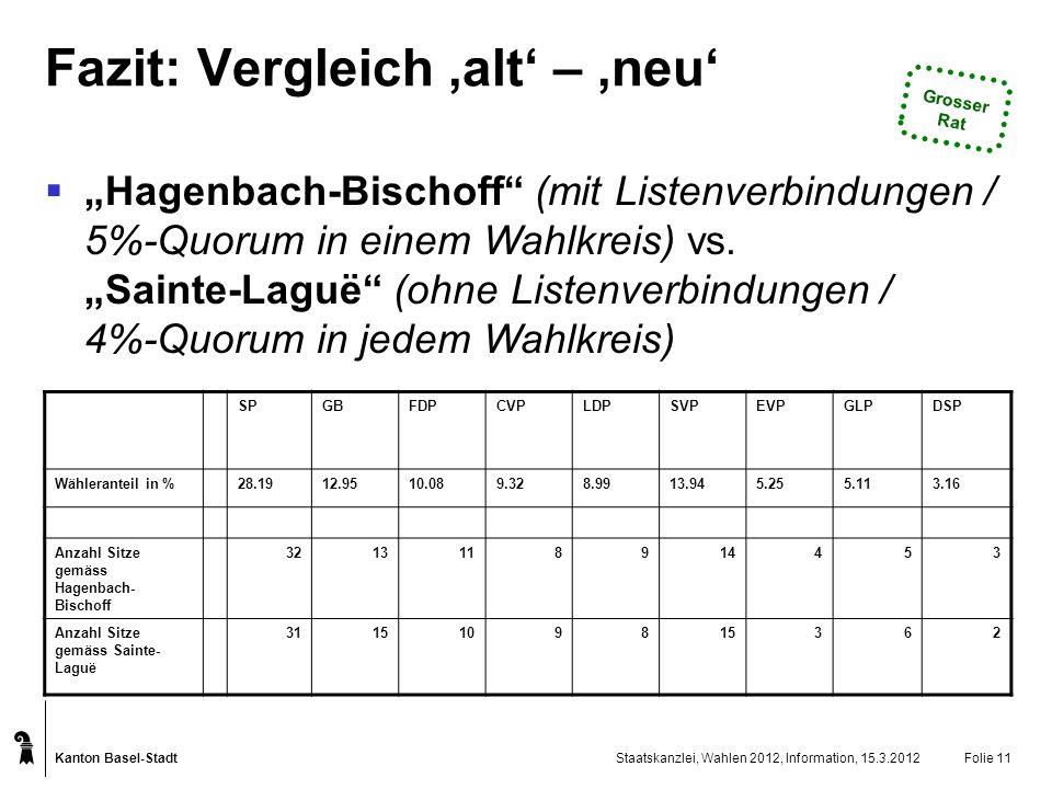 Kanton Basel-Stadt Staatskanzlei, Wahlen 2012, Information, 15.3.2012Folie 11 SPGBFDPCVPLDPSVPEVPGLPDSP Wähleranteil in %28.1912.9510.089.328.9913.945