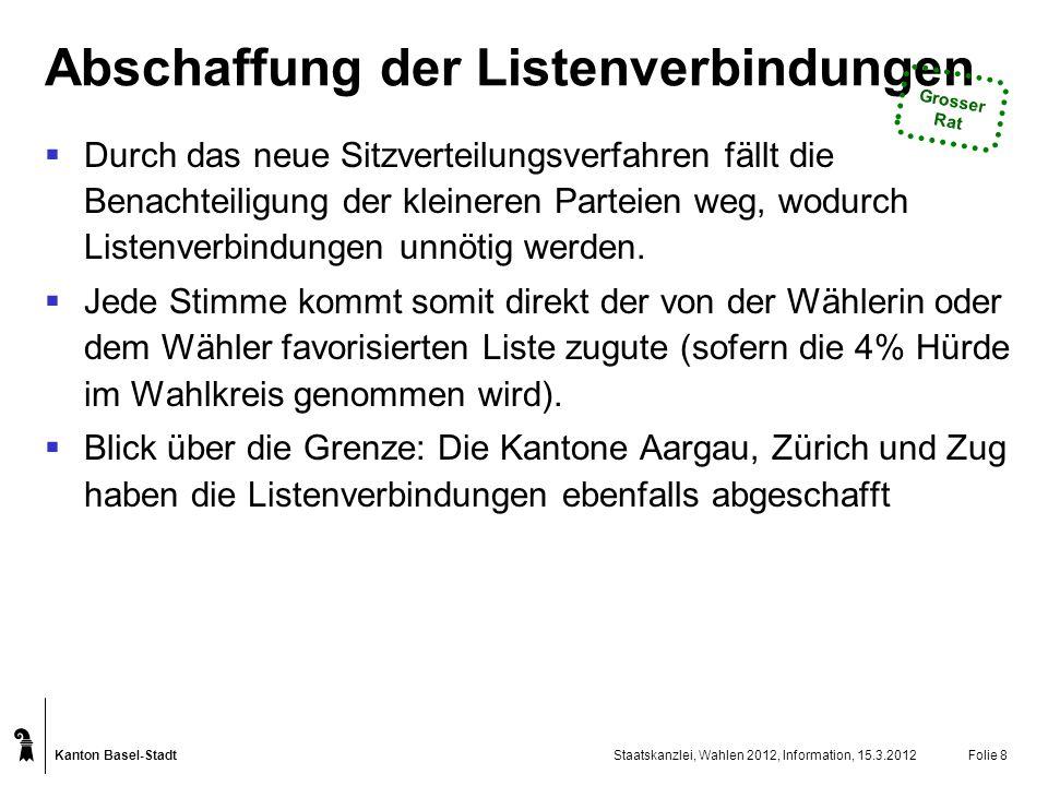 Kanton Basel-Stadt Staatskanzlei, Wahlen 2012, Information, 15.3.2012Folie 9 SPGBFDPCVPLDPSVPEVPGLPDSP Wähleranteil in %28.1912.9510.089.328.9913.945.255.113.16 Anzahl Sitze nach Hagenbach- Bischoff 3315109914441 Anzahl Sitze nach Sainte- Laguë 301399914564 Vergleich Sitzverteilung Grosser Rat Hagenbach-Bischoff (ohne Listenverbindungen und mit 5%-Quorum in einem Wahlkreis) vs.