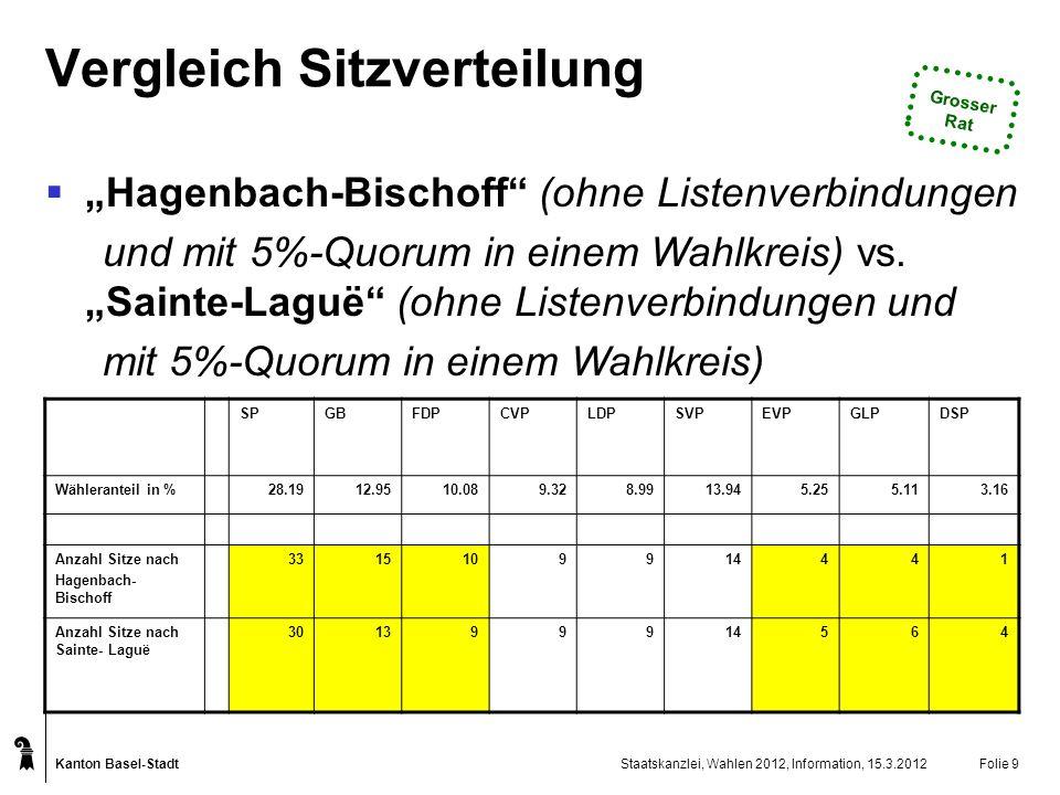 Kanton Basel-Stadt Staatskanzlei, Wahlen 2012, Information, 15.3.2012Folie 10 Neue Quoren in den Wahlkreisen Dem Wählerwillen wird neu wahlkreisspezifisch Rechnung getragen: Zulassung einer Partei zur Sitzverteilung in denjenigen Wahlkreisen, in denen ihr Wähleranteil mindestens 4% beträgt Bisher: Zulassung einer Partei zur Sitzverteilung in allen Wahlkreisen, wenn ihr Wähleranteil in wenigstens einem Wahlkreis mindestens 5% beträgt Von den im Grossen Rat vertretenen Parteien sind 2008 unter dem 4%-Quorum geblieben: die LDP in Kleinbasel, die EVP in Grossbasel-Ost und Kleinbasel, die DSP in Grossbasel-Ost, Grossbasel-West und Riehen Grosser Rat