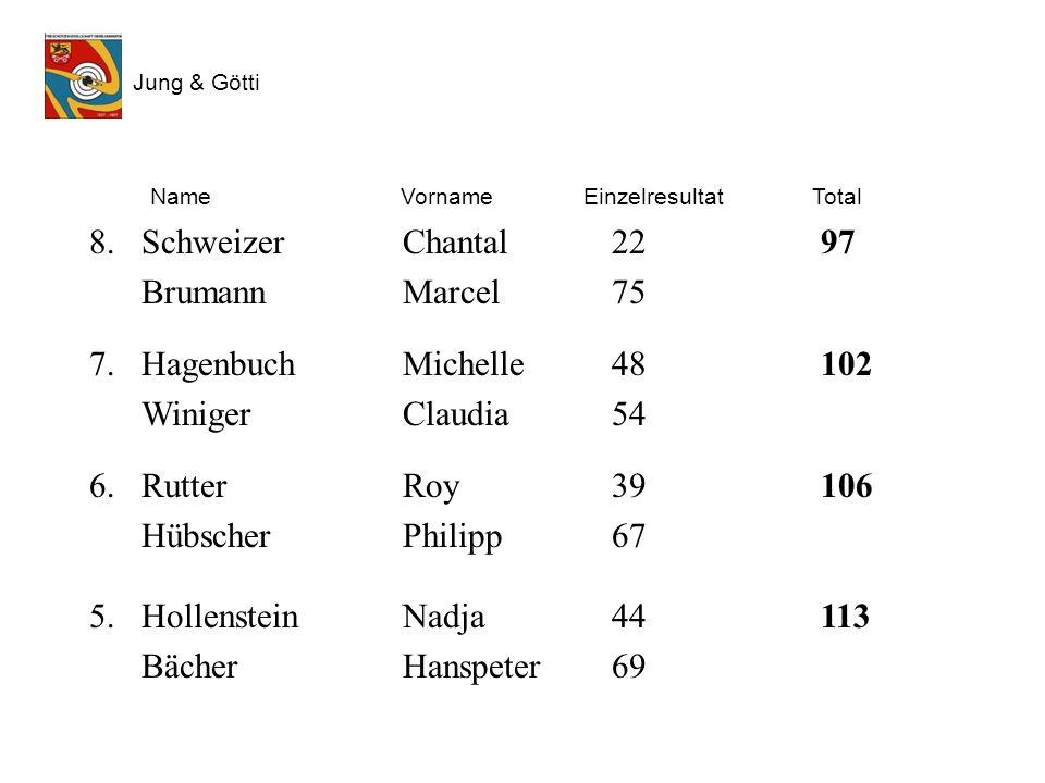 Jung & Götti FSG Oberlunkhofen Name: Vorname: Jahrgang: Götti: Waffe: Datum : A 10 / 2 P, 5 E, 3 S Programm Nr. 37