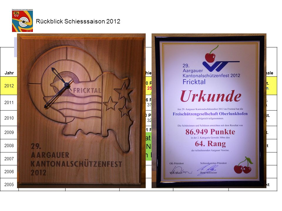 Jahr Kellerämter- WinterschiessenFeldschiessenWettschiessen Bezirksverband- SchiessenESF oder Kantonale 2012keine Durchführung ab 2012 kein Vereinsresultat mehr 33 Teiln.