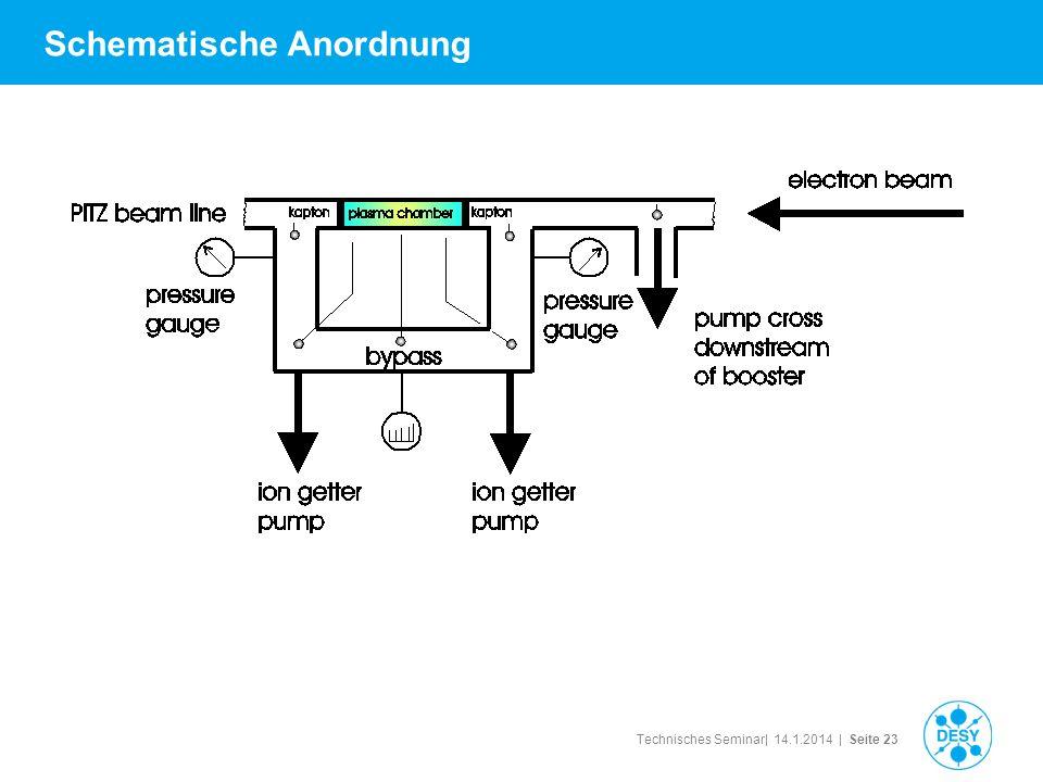 Technisches Seminar| 14.1.2014 | Seite 23 Schematische Anordnung