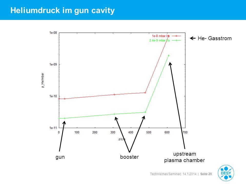 Technisches Seminar| 14.1.2014 | Seite 28 Heliumdruck im gun cavity gun upstream plasma chamber He- Gasstrom booster