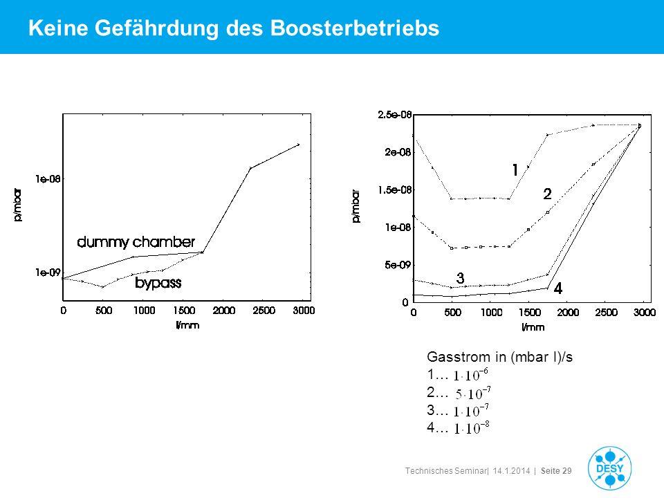 Technisches Seminar| 14.1.2014 | Seite 29 Keine Gefährdung des Boosterbetriebs Gasstrom in (mbar l)/s 1… 2… 3… 4…