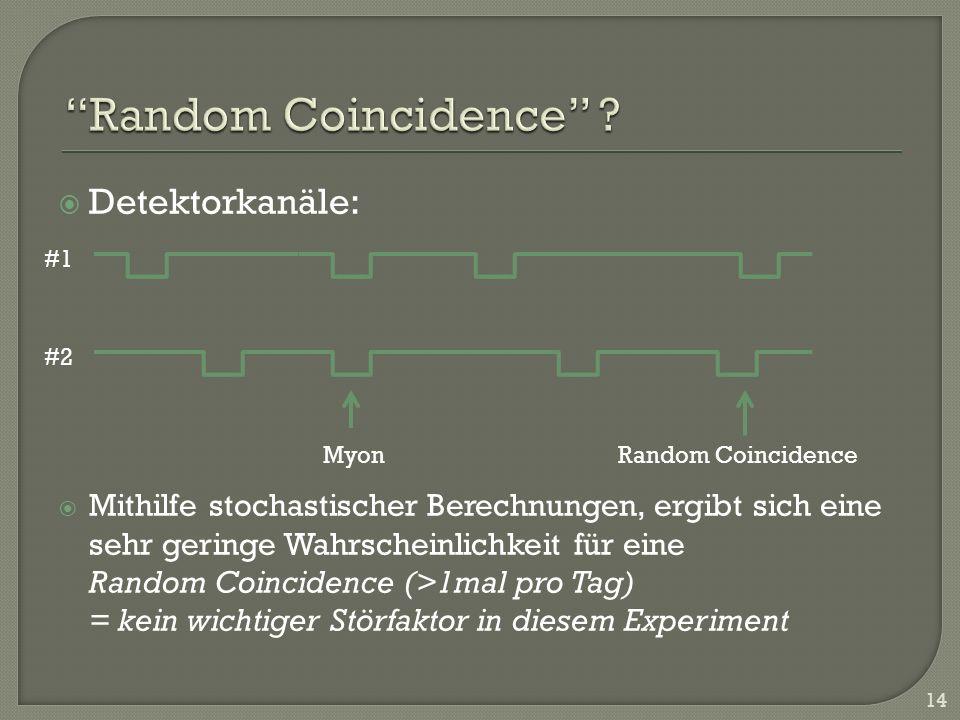 Detektorkanäle: Mithilfe stochastischer Berechnungen, ergibt sich eine sehr geringe Wahrscheinlichkeit für eine Random Coincidence (>1mal pro Tag) = k