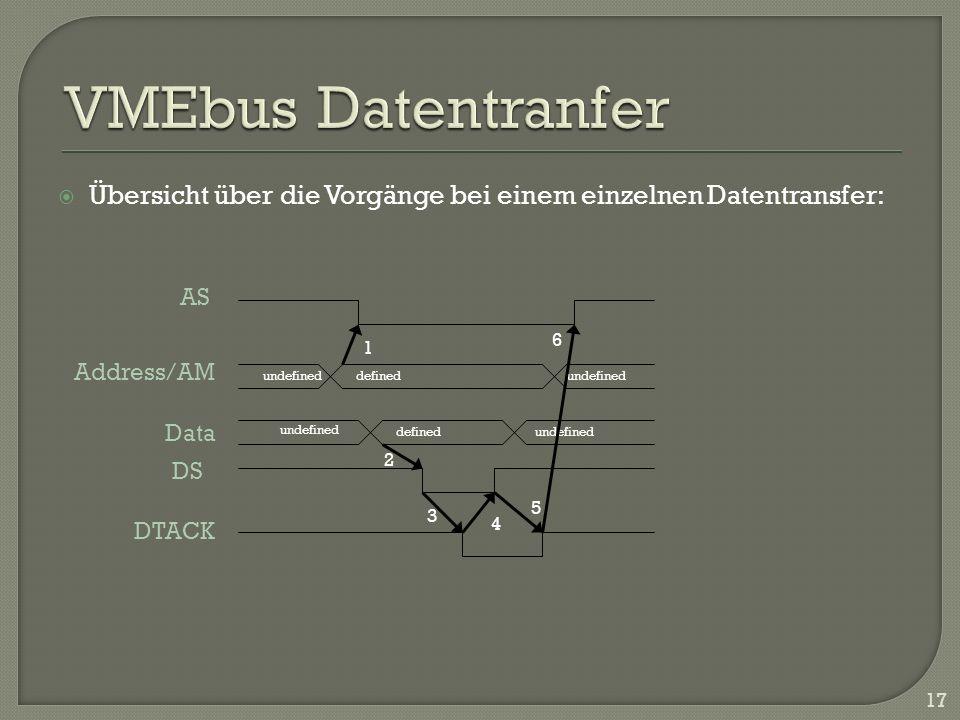Übersicht über die Vorgänge bei einem einzelnen Datentransfer: 17 undefineddefined undefined definedundefined 1 5 3 4 2 6 Address/AM Data DS DTACK AS