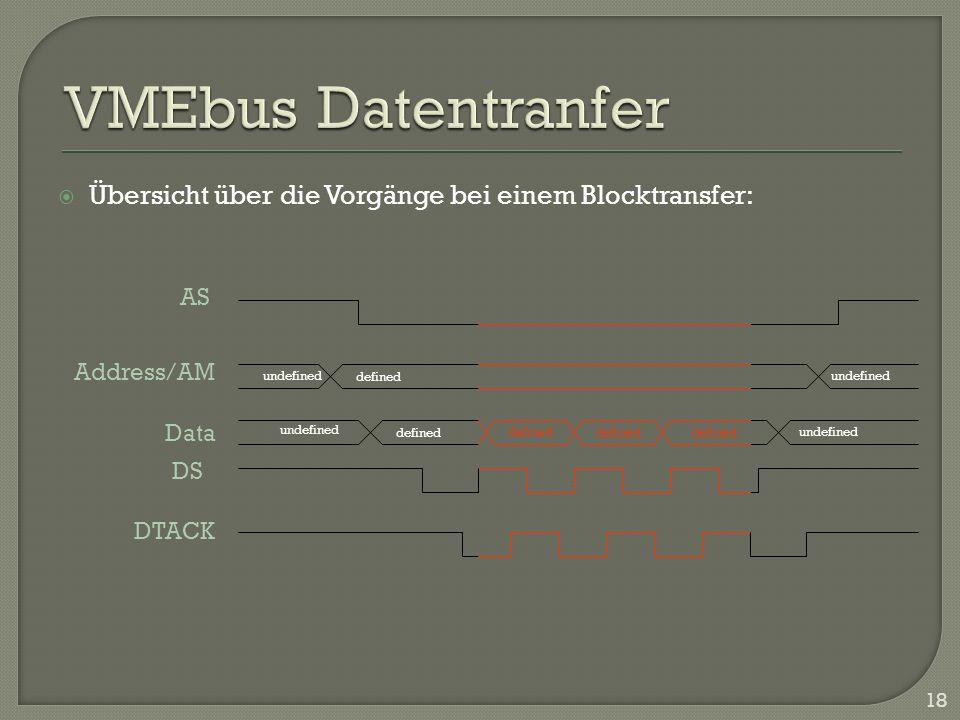 Übersicht über die Vorgänge bei einem Blocktransfer: 18 Address/AM Data DS DTACK AS undefined defined undefined defined undefined defined