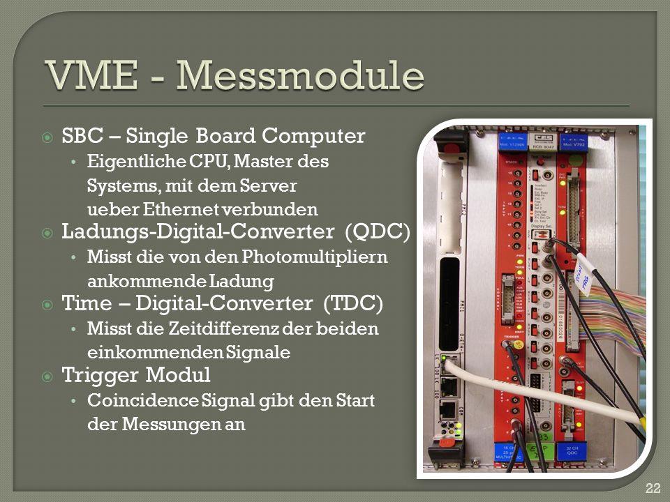 SBC – Single Board Computer Eigentliche CPU, Master des Systems, mit dem Server ueber Ethernet verbunden Ladungs-Digital-Converter (QDC) Misst die von