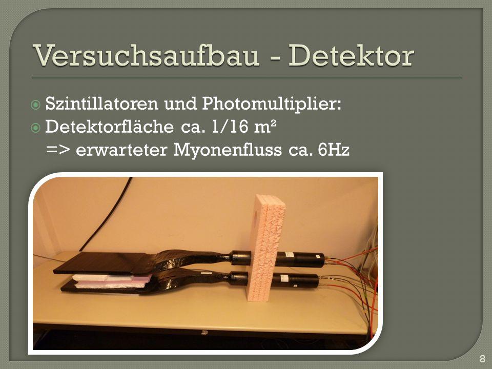Szintillatoren und Photomultiplier: Detektorfläche ca. 1/16 m² => erwarteter Myonenfluss ca. 6Hz 8
