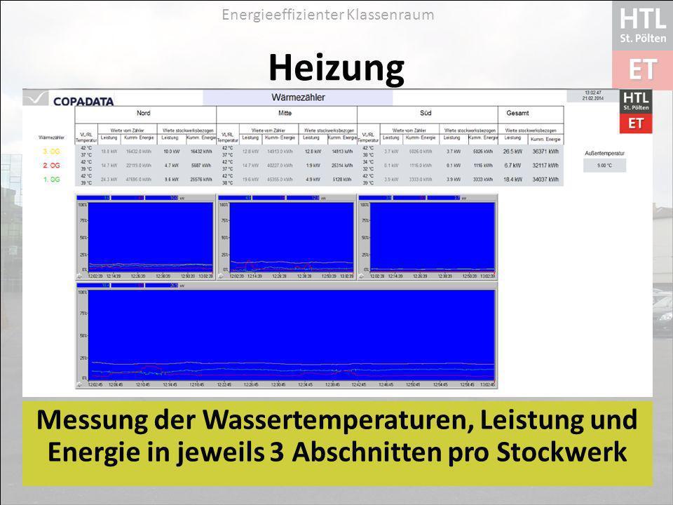 Energieeffizienter Klassenraum Heizung Messung der Wassertemperaturen, Leistung und Energie in jeweils 3 Abschnitten pro Stockwerk