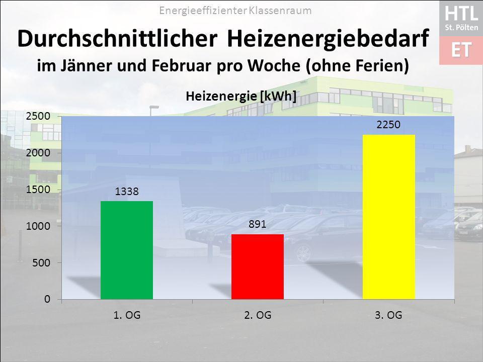 Energieeffizienter Klassenraum Durchschnittlicher Heizenergiebedarf im Jänner und Februar pro Woche (ohne Ferien)