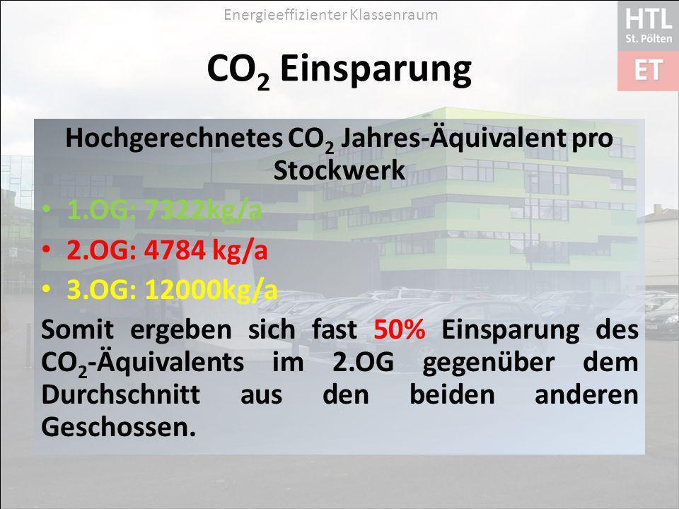 Energieeffizienter Klassenraum CO 2 Einsparung Hochgerechnetes CO 2 Jahres-Äquivalent pro Stockwerk 1.OG: 7322kg/a 2.OG: 4784 kg/a 3.OG: 12000kg/a Somit ergeben sich fast 50% Einsparung des CO 2 -Äquivalents im 2.OG gegenüber dem Durchschnitt aus den beiden anderen Geschossen.