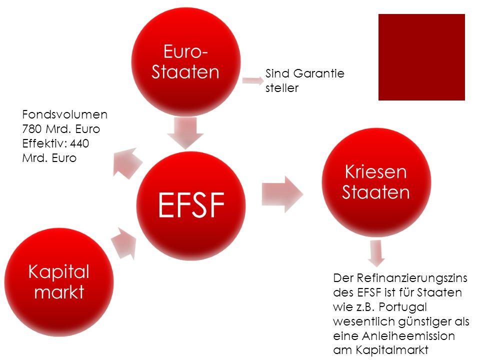 EFSF Kriesen Staaten Euro- Staaten Kapital markt Fondsvolumen 780 Mrd. Euro Effektiv: 440 Mrd. Euro Der Refinanzierungszins des EFSF ist für Staaten w