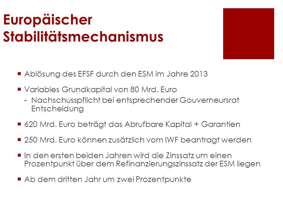 Europäischer Stabilitätsmechanismus Ablösung des EFSF durch den ESM im Jahre 2013 Variables Grundkapital von 80 Mrd. Euro -Nachschusspflicht bei entsp