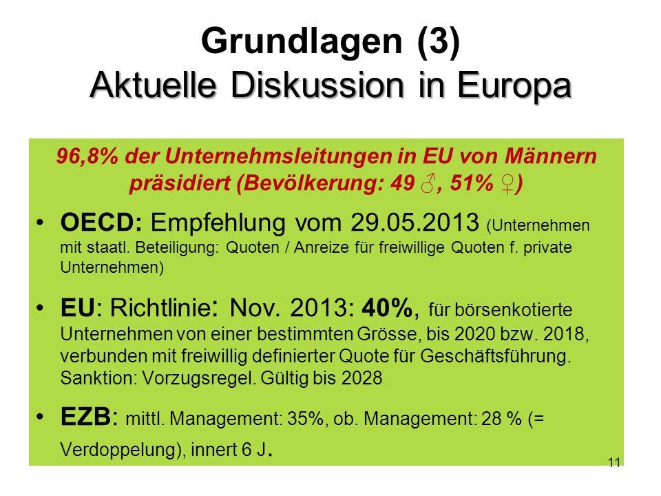 Aktuelle Diskussion in Europa Grundlagen (3) Aktuelle Diskussion in Europa 96,8% der Unternehmsleitungen in EU von Männern präsidiert (Bevölkerung: 49