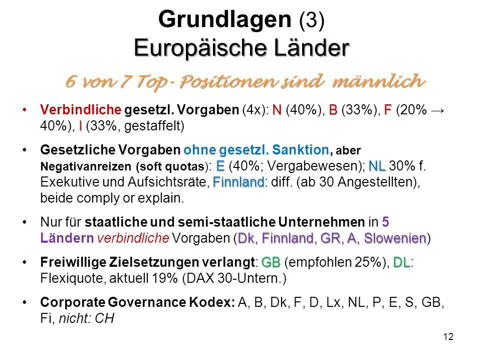 Europäische Länder 6 von 7 Top- Positionen sind männlich Grundlagen (3) Europäische Länder 6 von 7 Top- Positionen sind männlich N BF IVerbindliche ge