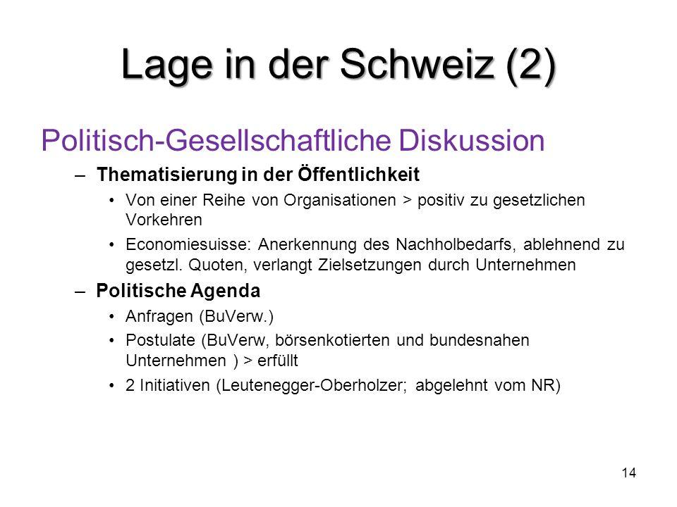 Lage in der Schweiz (2) Politisch-Gesellschaftliche Diskussion –Thematisierung in der Öffentlichkeit Von einer Reihe von Organisationen > positiv zu g