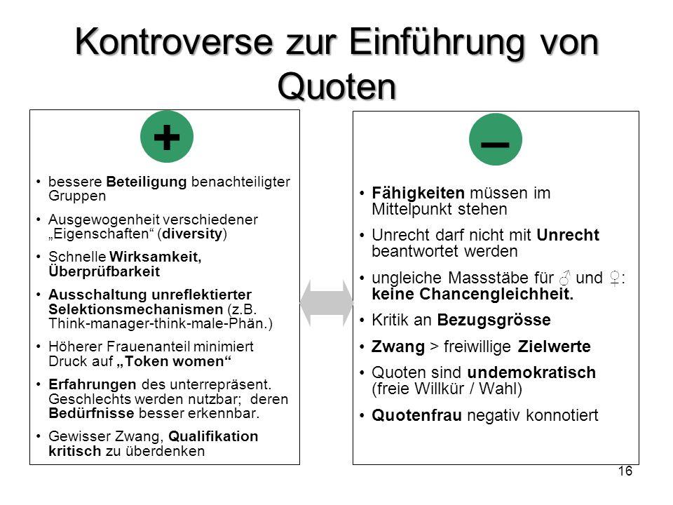16 Kontroverse zur Einführung von Quoten bessere Beteiligung benachteiligter Gruppen Ausgewogenheit verschiedener Eigenschaften (diversity) Schnelle W