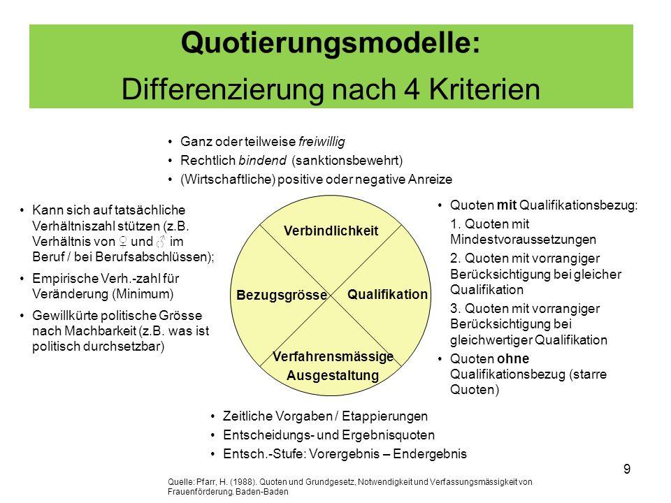 9 Quotierungsmodelle: Differenzierung nach 4 Kriterien Qualifikation Verbindlichkeit Verfahrensmässige Ausgestaltung Bezugsgrösse Kann sich auf tatsäc