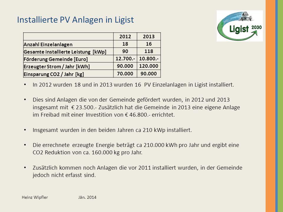 Heinz Wipfler Jän. 2014 Installierte PV Anlagen in Ligist 20122013 Anzahl Einzelanlagen 1816 Gesamte installierte Leistung [kWp] 90118 Förderung Gemei
